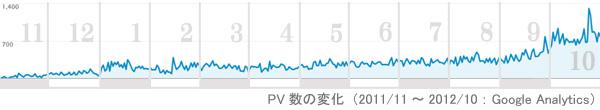 1年間のPV数の変化