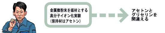 セレンディピテイの発動例の図解:島津製作所の田中耕一氏の例(その1)