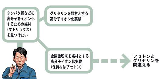 セレンディピテイの発動例の図解:島津製作所の田中耕一氏の例(その2)