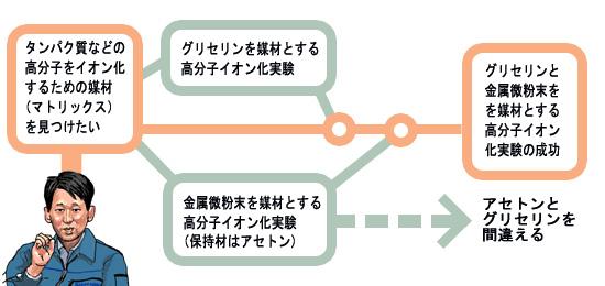 セレンディピテイの発動例の図解:島津製作所の田中耕一氏の例(その3)